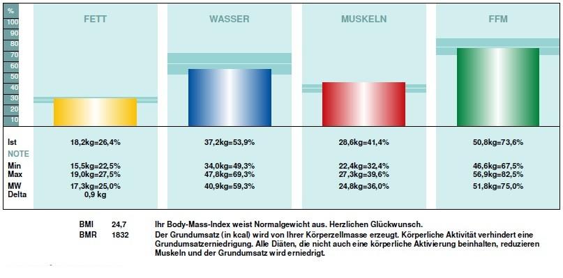 Körperstrukturanalyse  im REVITALIS Gesundheitszentrum Lippstadt