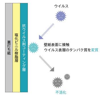 抗ウイルス壁紙,コロナウイルス,抗菌壁紙,ウイルス対応クロス