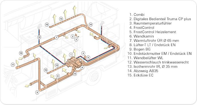 Warmluft oder Warmwasser Heizung - Adventure Wohnmobil ...