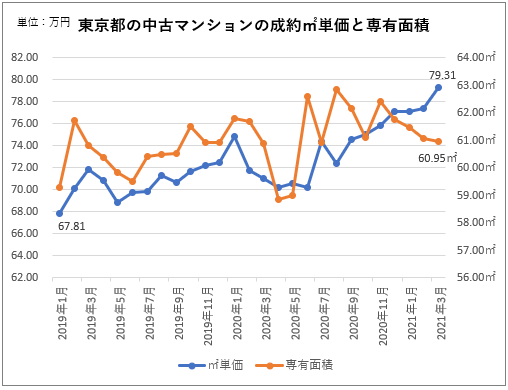 東京都内の中古マンションの成約㎡単価と専有面積の推移