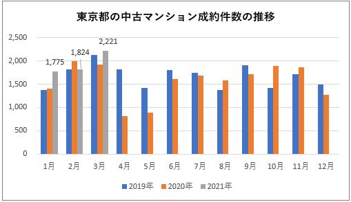 東京都内の中古マンションの成約件数の推移