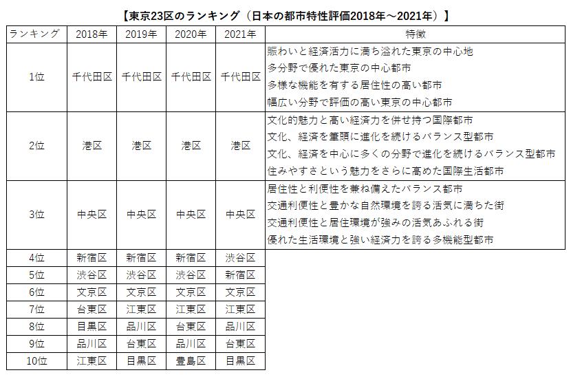 東京23区の都市ランキング