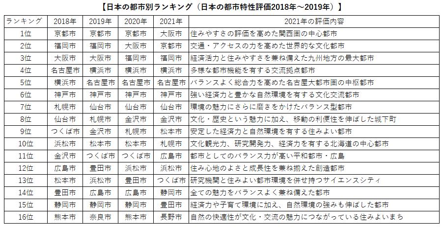 日本の地方都市ランキング
