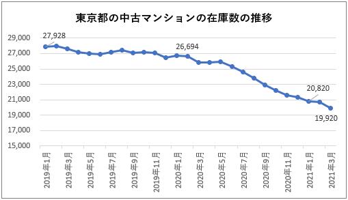 東京都の中古マンションの在庫数の推移(2021年3月現在)