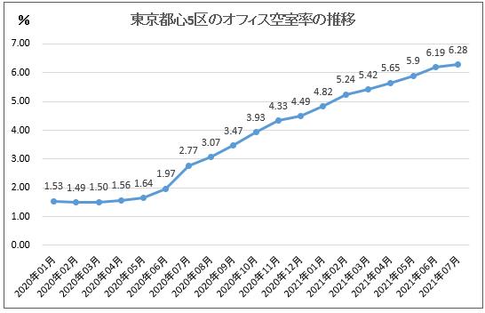 コロナ過における東京都心五区の空室率の推移