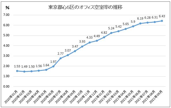 2020年1月から2021年9月現在の都心5区のオフィス平均空室率の推移