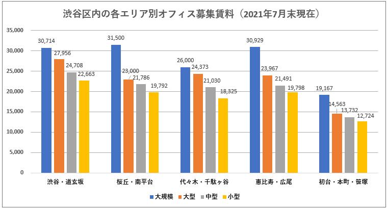 渋谷区のエリア別、規模別オフィス募集賃料坪単価表(2021年7月)