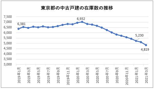 東京都内の中古戸建の在庫数の推移(2021年3月現在)