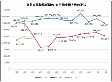 東急東横線横浜駅の1日平均乗降者数の月別利用者推移