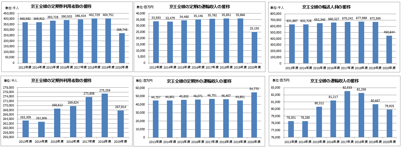 京王電鉄の決算で見る鉄道利用者の動向