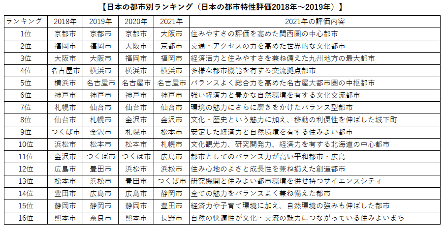 日本の都市別ランキング2021上位16位
