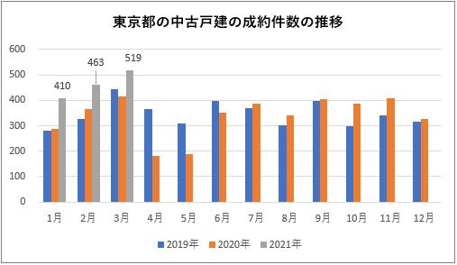 東京都の中古戸建の成約件数の推移