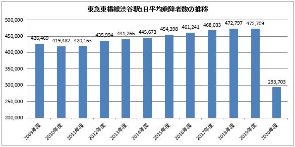 東急東横線の渋谷駅の乗降者数の推移
