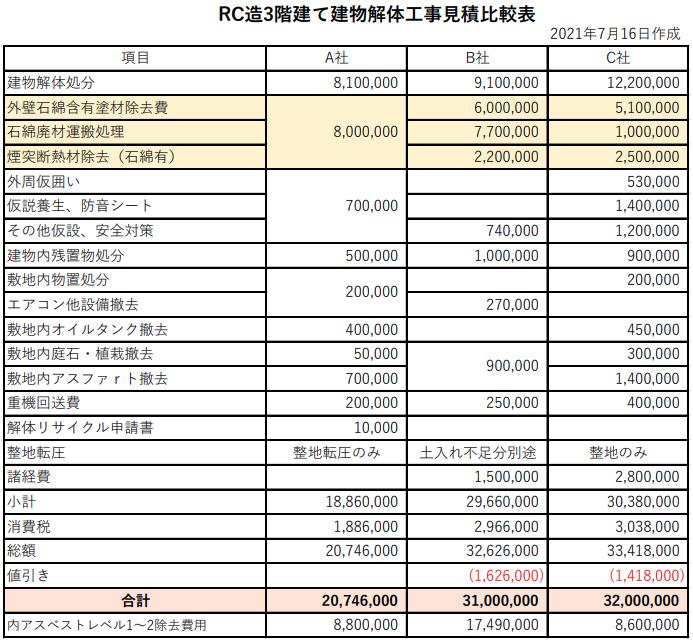 解体工事の見積書の比較一覧表