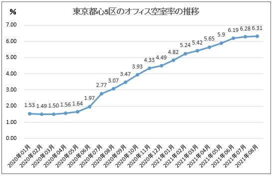 2021年8月の都心5区のオフィス空室率