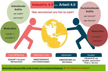 Industrie 4.0, Automatisierung und Einsatz von Künstlicher Intelligenz. Sorgen und Ängste können den Mitarbeitern durch Klärung genommen werden.