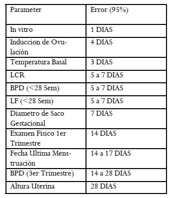 Tabla 2. Precision de calculo de la edad gestacional