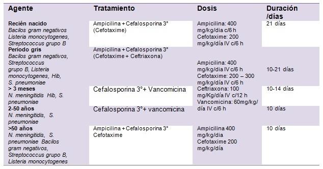 Tabla 4. Tratamiento empírico inicial