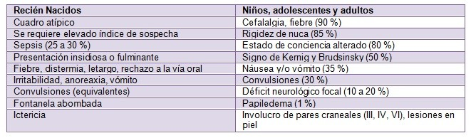 Tabla. 2 Características clínicas de la meningoencefalitis purulenta por edad.