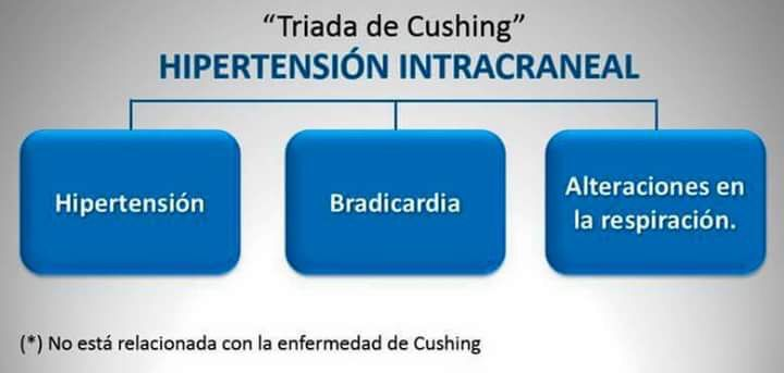 TRIADA DE CUSHING