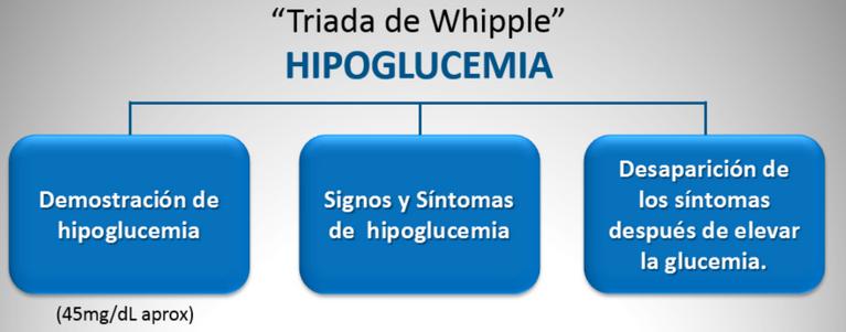 TRIADA DE WHIPPLE