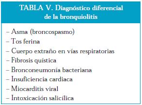 Diagnostico diferencial en la Bronquiolitis