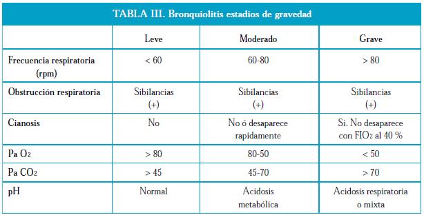 Gravedad de la Bronquiolitis
