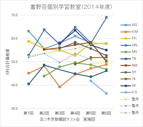 富野荘個別学習教室(2014年度) 五ツ木京都模試 偏差値推移