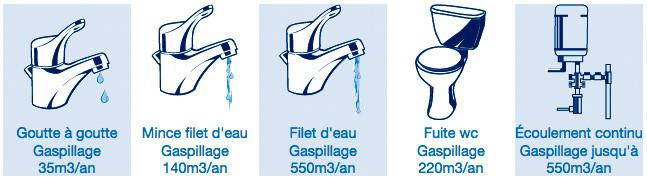 Fuite d'eau mitigeur, mélangeur, wc, cumulus