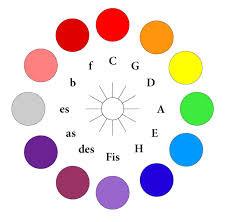 Quintenzirkel Farbkreis Synästhesie Skrjabin Scriabin Farben hören