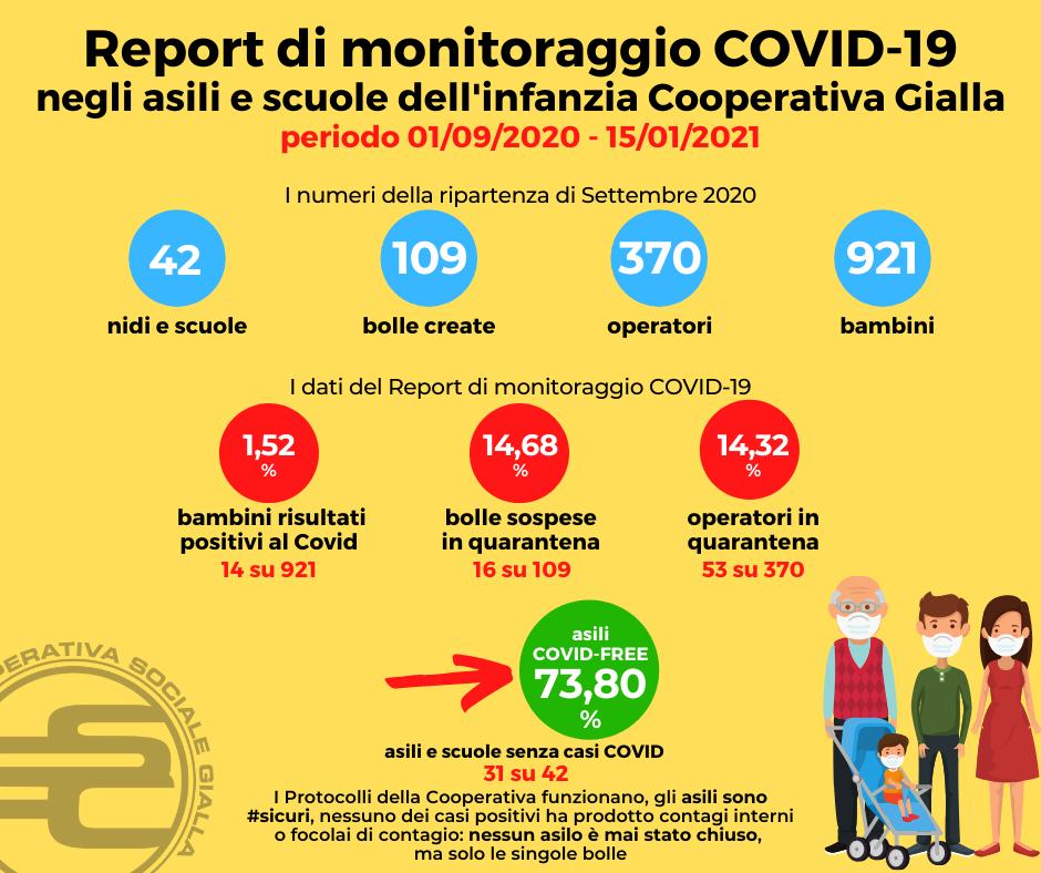 Report monitoraggio COVID