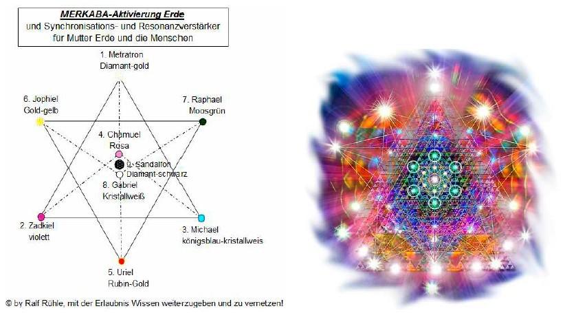 MERKABA-Synchronisationsverstärker-Legemuster