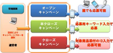 キャンペーンシステム 説明図