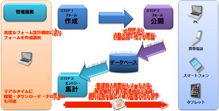 フォーム作成・公開 説明図