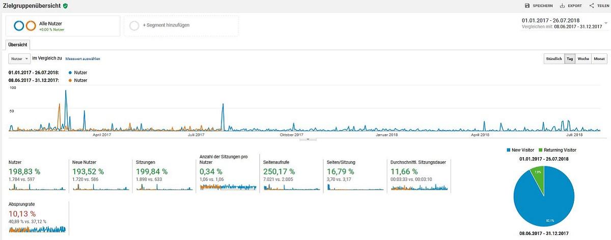 SEO Monitoring und Reporting mit Google Analytics Ranking verbessern mit Suchmaschinenoptimierung in Berlin
