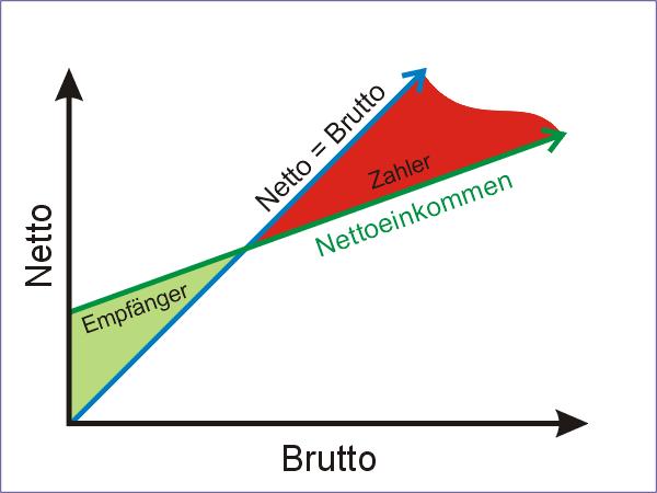 Quelle: Enzyklopädie Wikipedia, unter dem Titel: Negative Einkommensteuer
