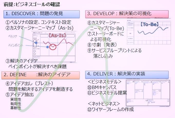 サービスデザインによるビジネスデザインのプロセス 出典:サービスデザインの企業システムへの取り込み、日本生産管理学会第39回全国研究発表大会