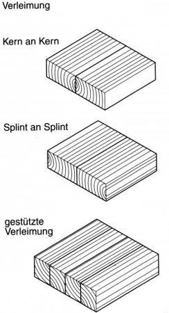 Regeln für die Verleimung von Massivholz