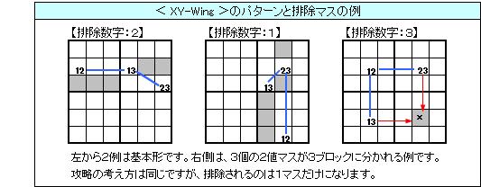 ◇XY,Wing の基本型の例