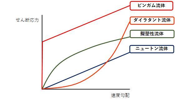 流体のグラフまとめ