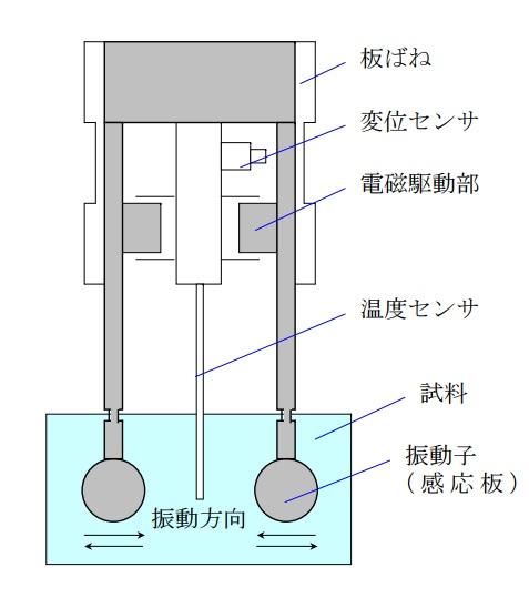 レオメーター測定原理