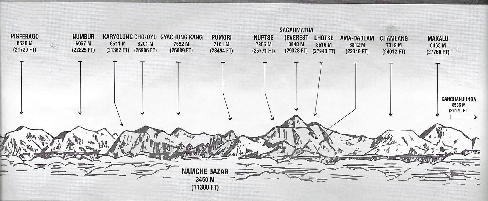 Ohne den Plan würde man den Everest vermutlich nicht finden.