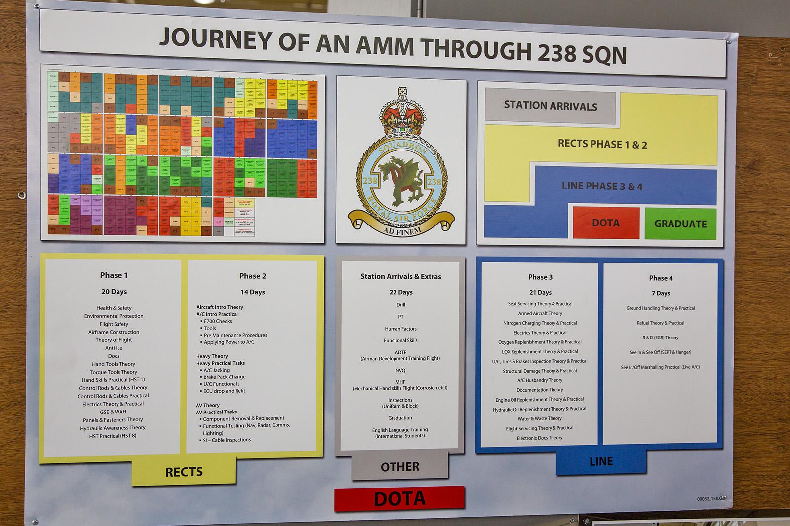 Ausbildungsplan bei der 238 Sqn.