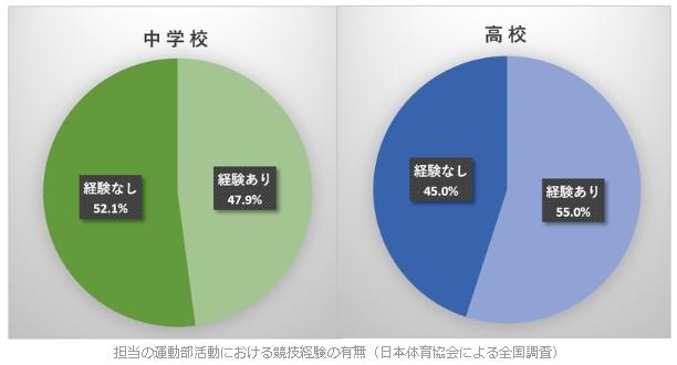 担当の運動部活動における競技経験の有無(日本体育協会による全国調査)