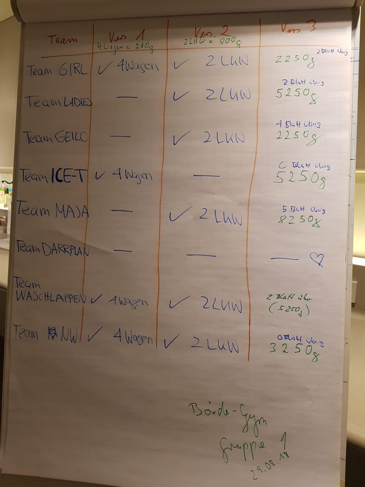 Die Ergebnisse der einzelnen Gruppen nach drei kniffeligen Tests