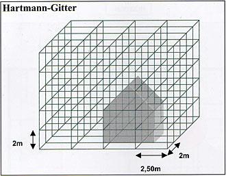 """Hartmann-Gitter Anfang der 50er Jahre wurde ein Globalgitternetz von Dr. med. Ernst Hartmann aus Eberbach-Neckar entdeckt. Dieses Gitternetz ist heute besser bekannt unter dem Namen """"Hartmann-Gitter"""". Das Hartmann-Gitter ist ein Kubensystem, das in Nord"""