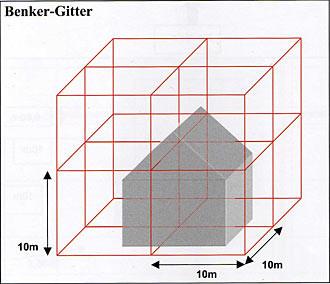 Das Benker-Kubensystem (Hartmanngitter) ist mit dem erdmagnetischen Schwingungsgefüge (rot) in Nord-Süd-Richtung gekoppelt. Das Curry-Netz liegt in der Ebene der Grundschwingungen Das Benkersystem (Hartmanngitter) liegt in der Ebene der Grundfelder