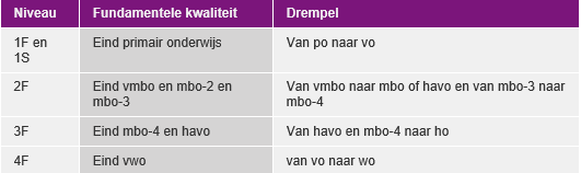 Klik om te vergroten. (bron: Taalenrekenen.nl)