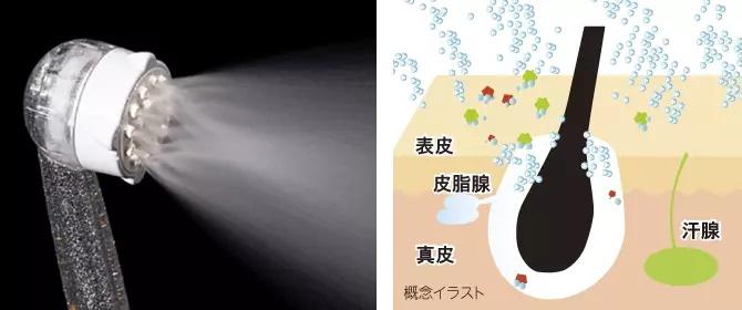 バブルミスト(ミスト水流)は、すぐれた洗浄力を持つウルトラファインバブルをミストで毛穴まで届けます。