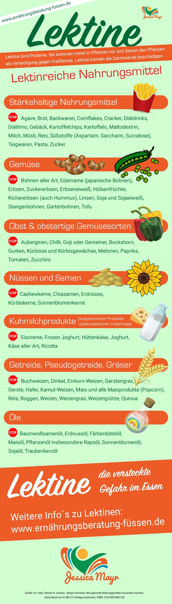 Infografik zu lektinreicher Nahrung, Obst und Gemüse
